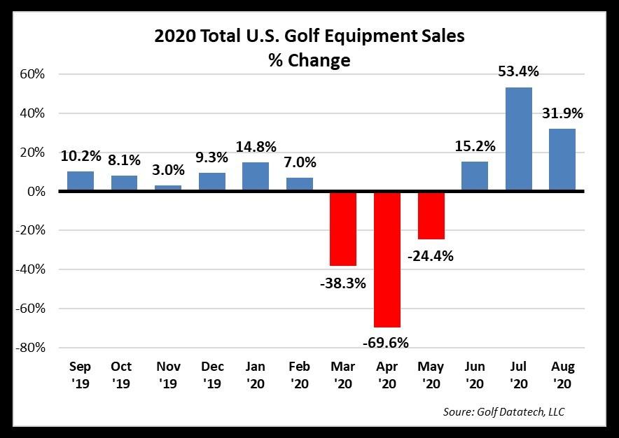 Il golf sorride negli USA: vendite record per l'attrezzatura